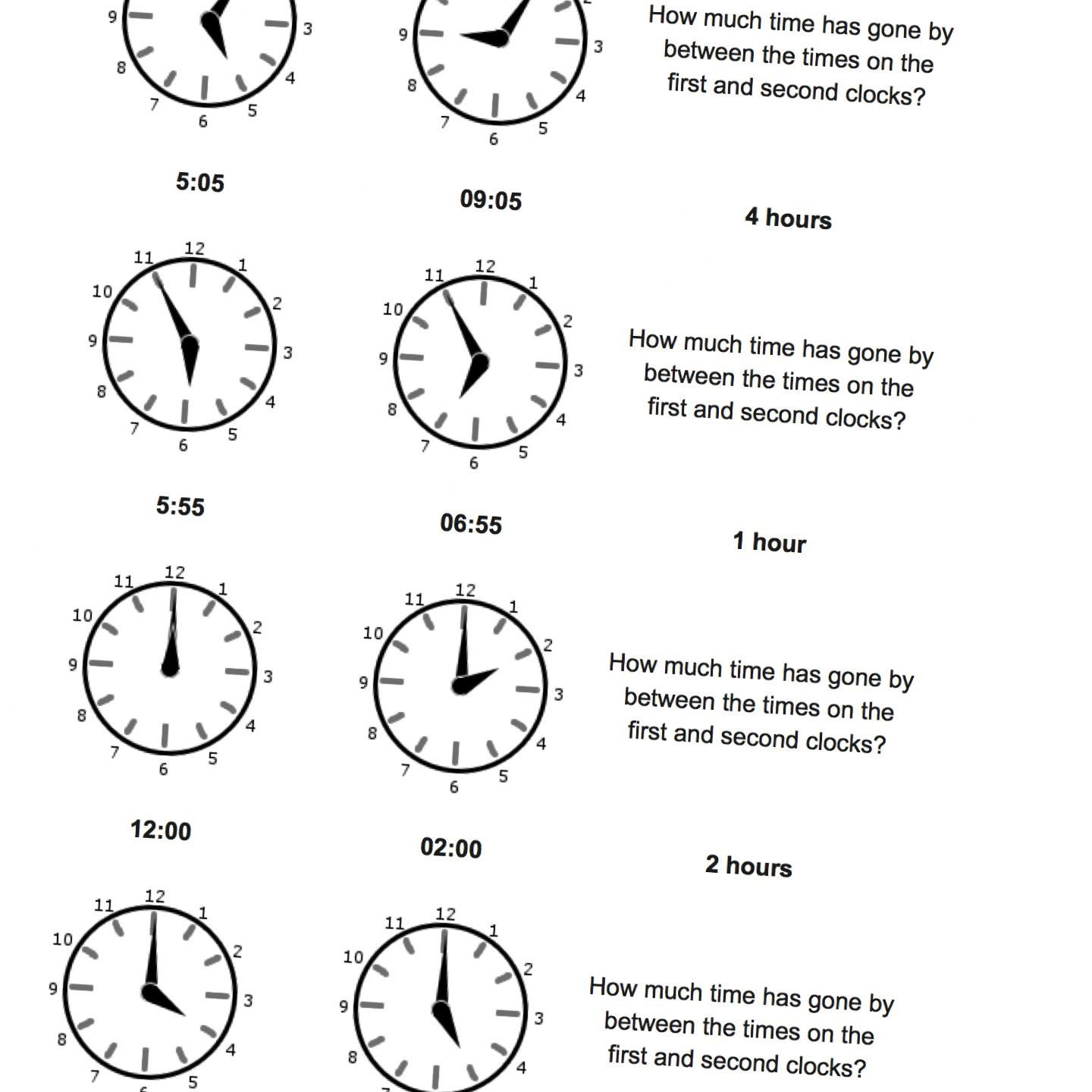 Og Elapsed Time Start From Five Minute Intervals