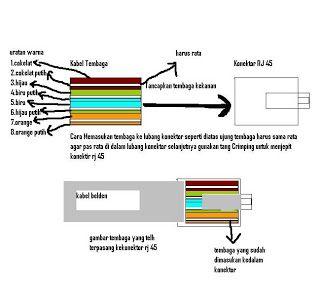standarisasi urutan warna kabel - http://kudalu.com/standarisasi-urutan-warna-kabel/