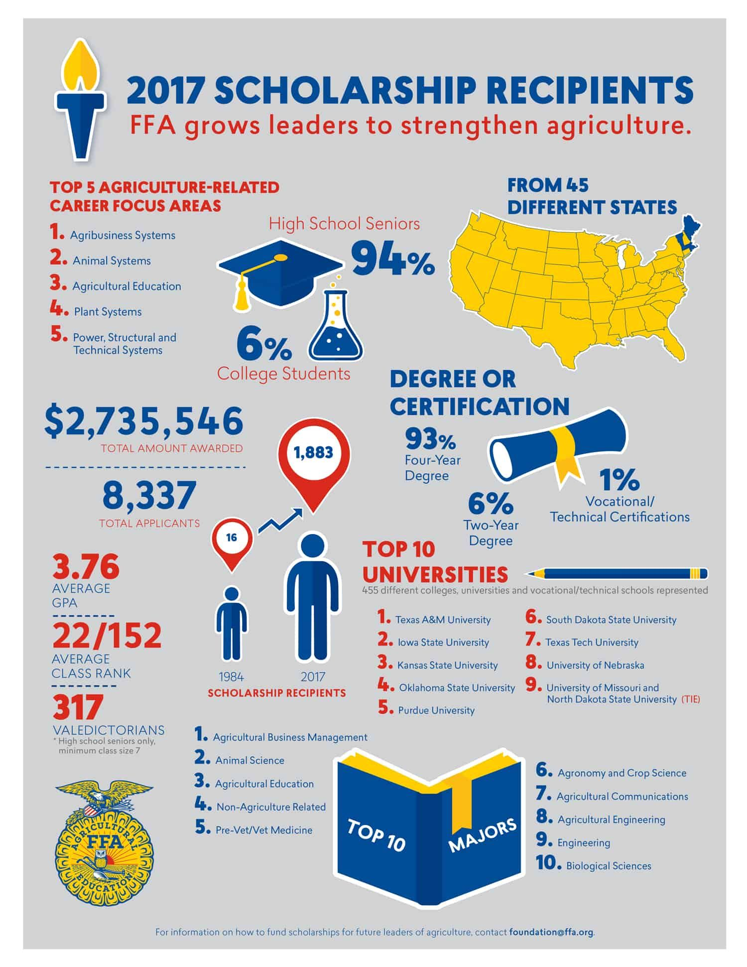 National Ffa Awards More Than 2 7 Million In Scholarships