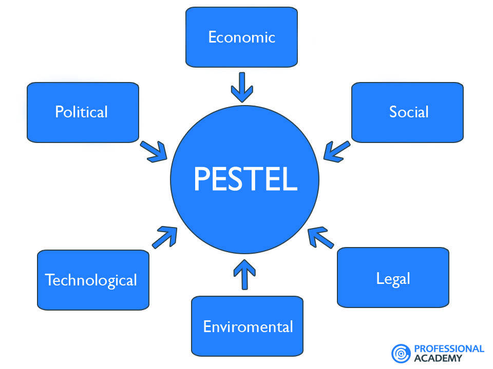 Pestel Analysis  Marketing Branding  Advertising