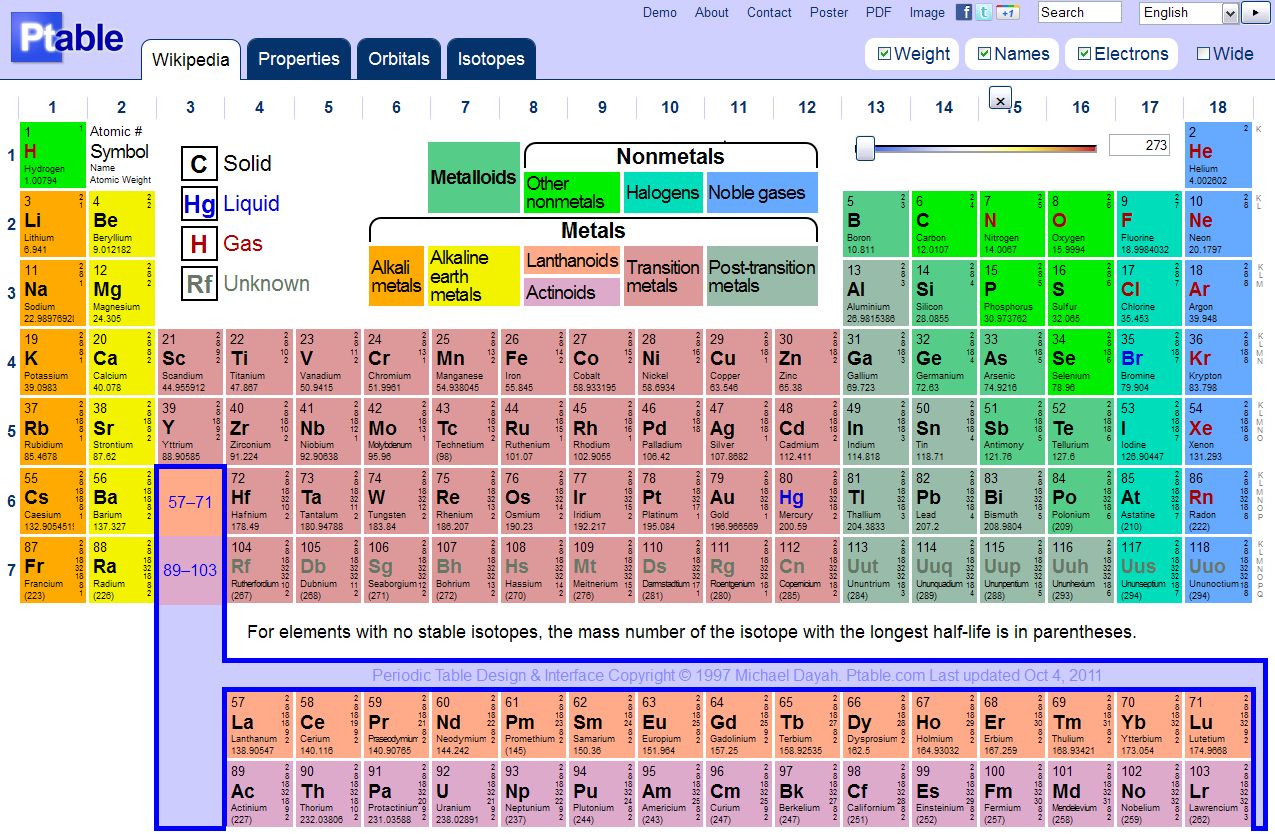 Labeled periodic table. Periodic table, Elements