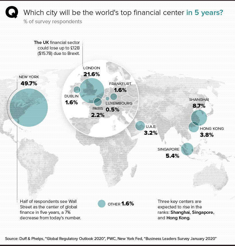 Shifting Perspectives The Top Financial Centers In The World Visual Capitalist In 2020 Financial Financial Wealth Infographic