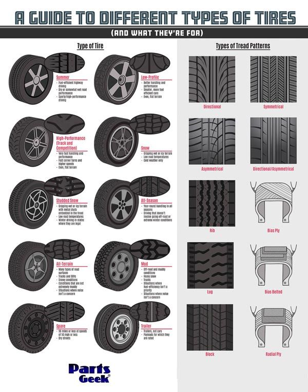 Best Infographics On Tyre Size