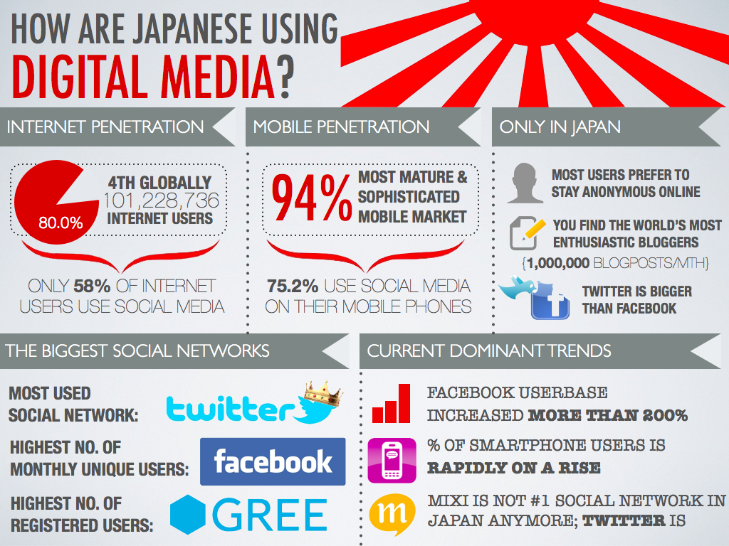 Great Stats For How Japanese Use Digital Media From Smu S Wiki
