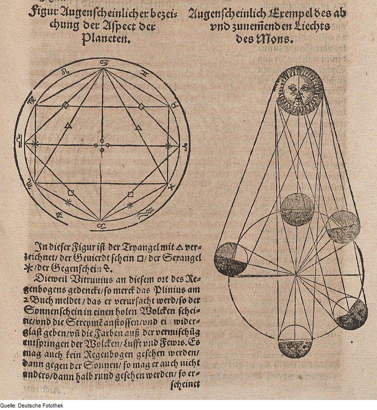 Figur der Winkelbeziehungen zwischen den (links