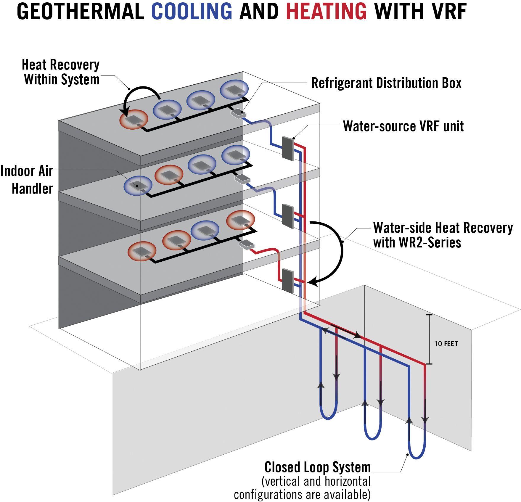 Image Result For Vrf System Diagram System Indoor Air