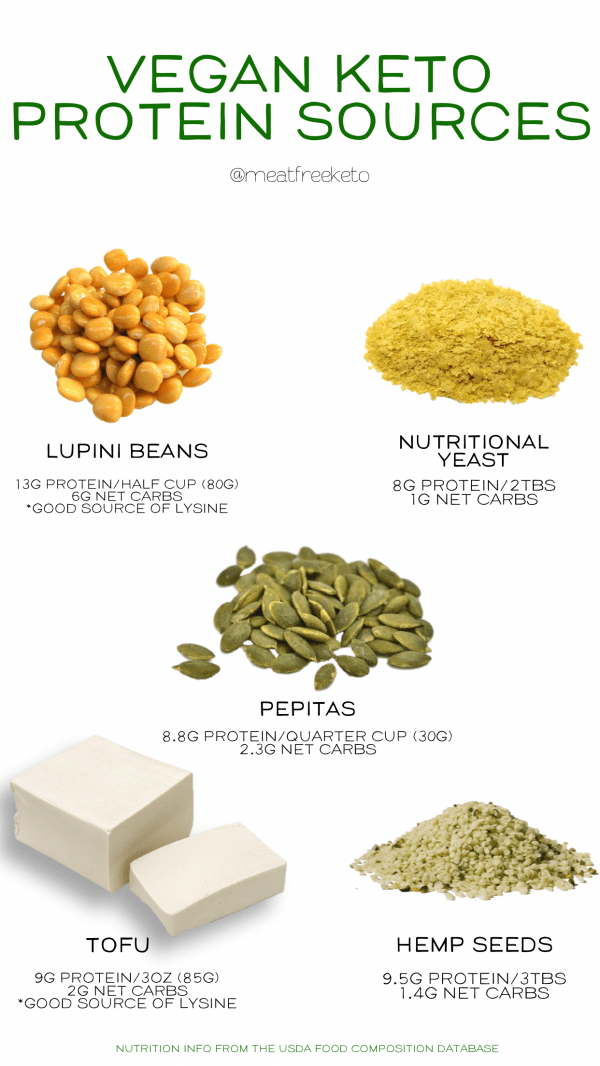 Low Carb Vegan Keto Protein Sources Meat Free Keto