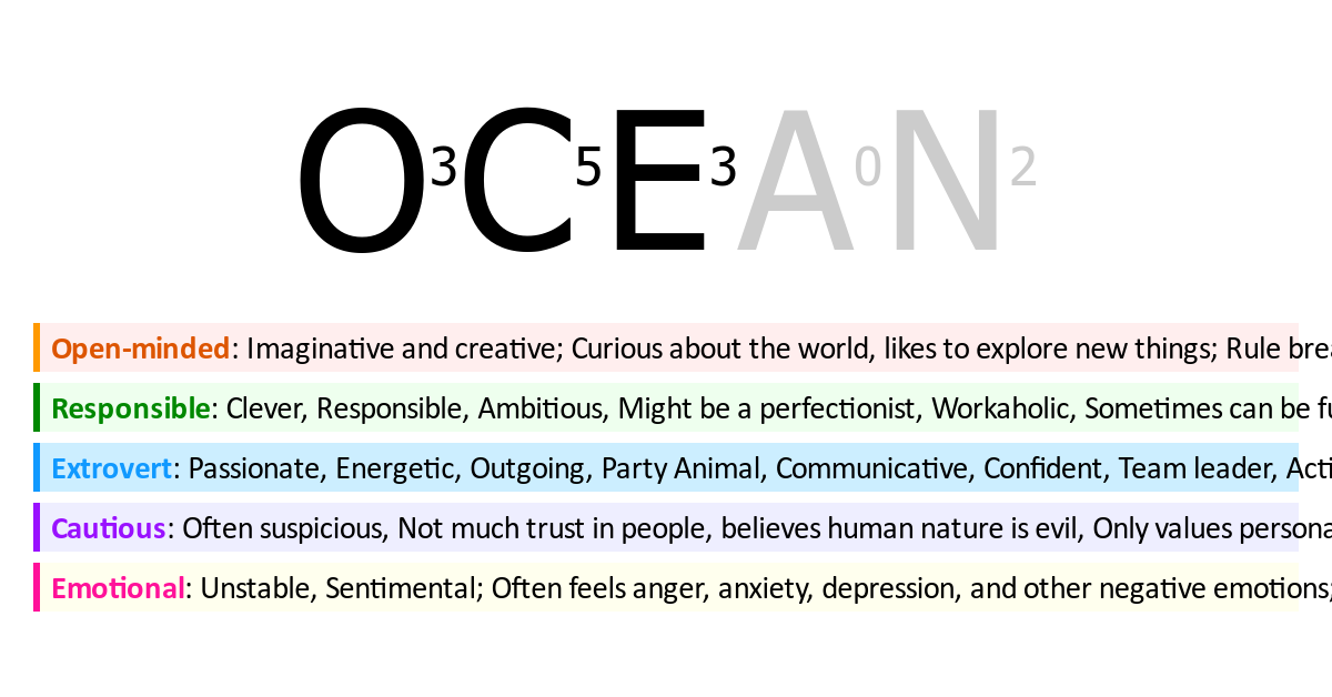 My Big Five Personality is【O3C5E3A0N2】, take this quiz to