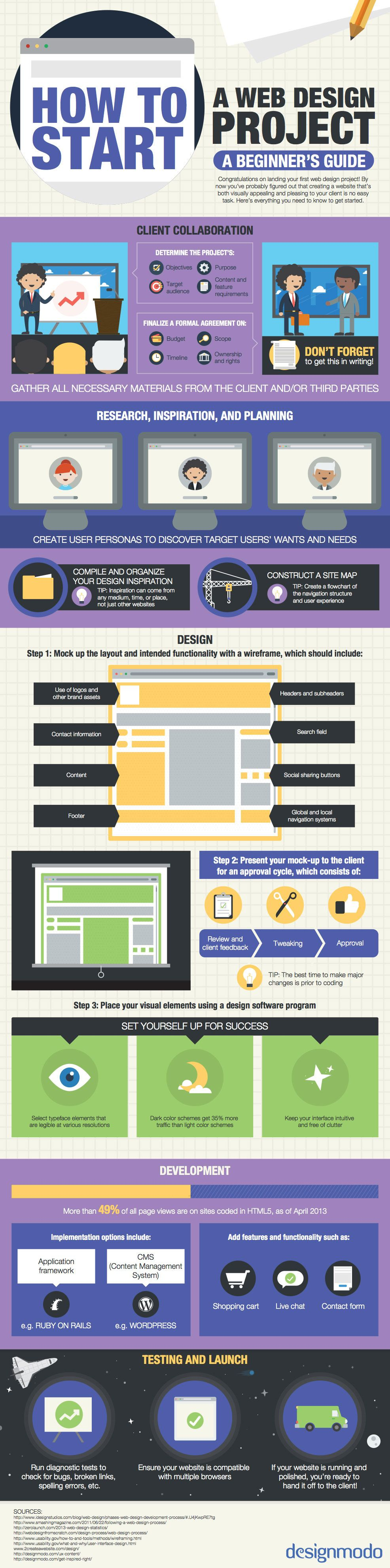 [Infographie] Comment lancer un projet de webdesign? || [Infographic] How To: Start a Web Design Project #webdesign #digital #design