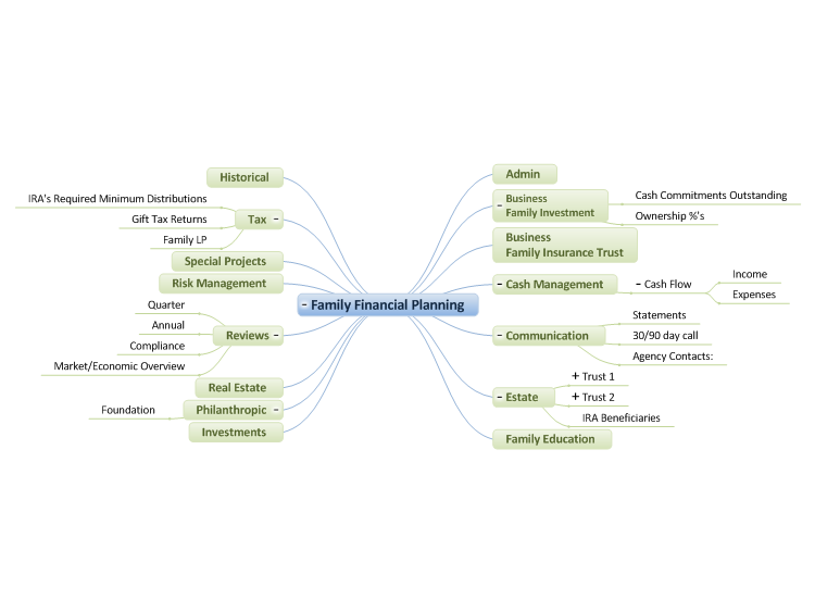 Family Financial Planning Free Mind Map Download  MindmapsTools