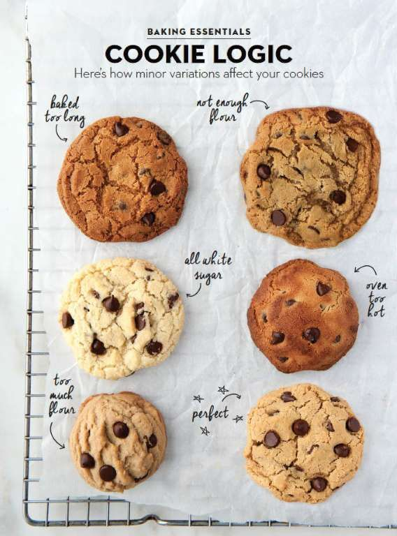 Today is chocolate chip day  Here's how to put some chips to