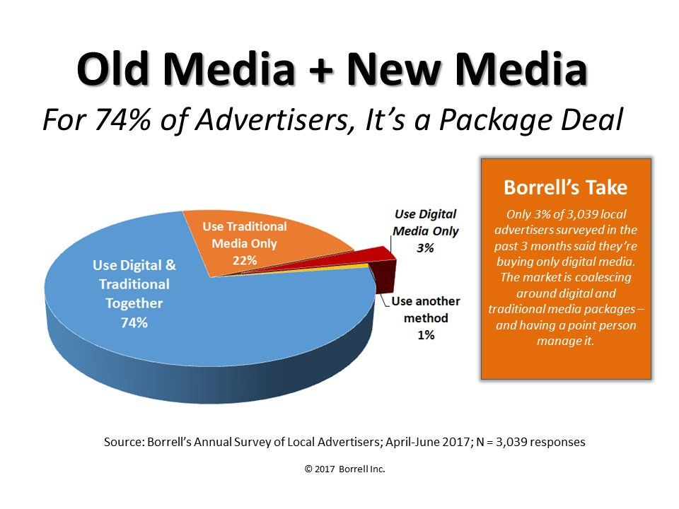 traditional media dead or not Traditional media is not dead december 1, 2014 by kathy coyne leave a comment we often hear about the growth of digital media and the increased adoption of new media devices.