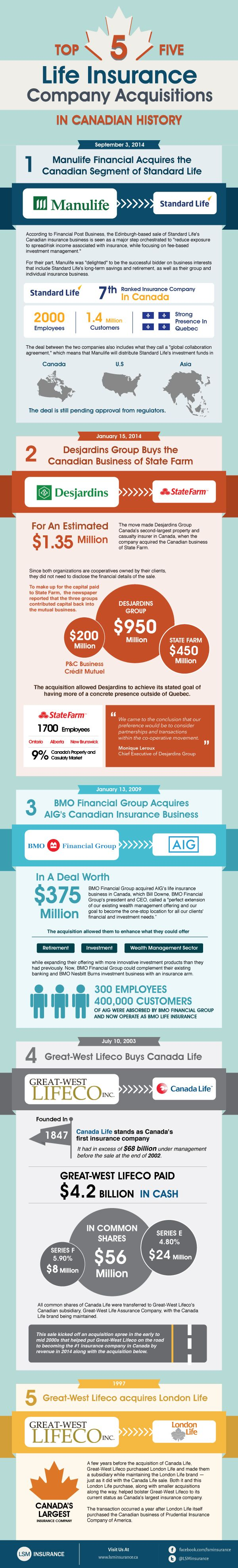 This Infographic Shows The Largest Life Insurance Providers In