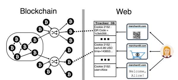 anonymous code bitcoin