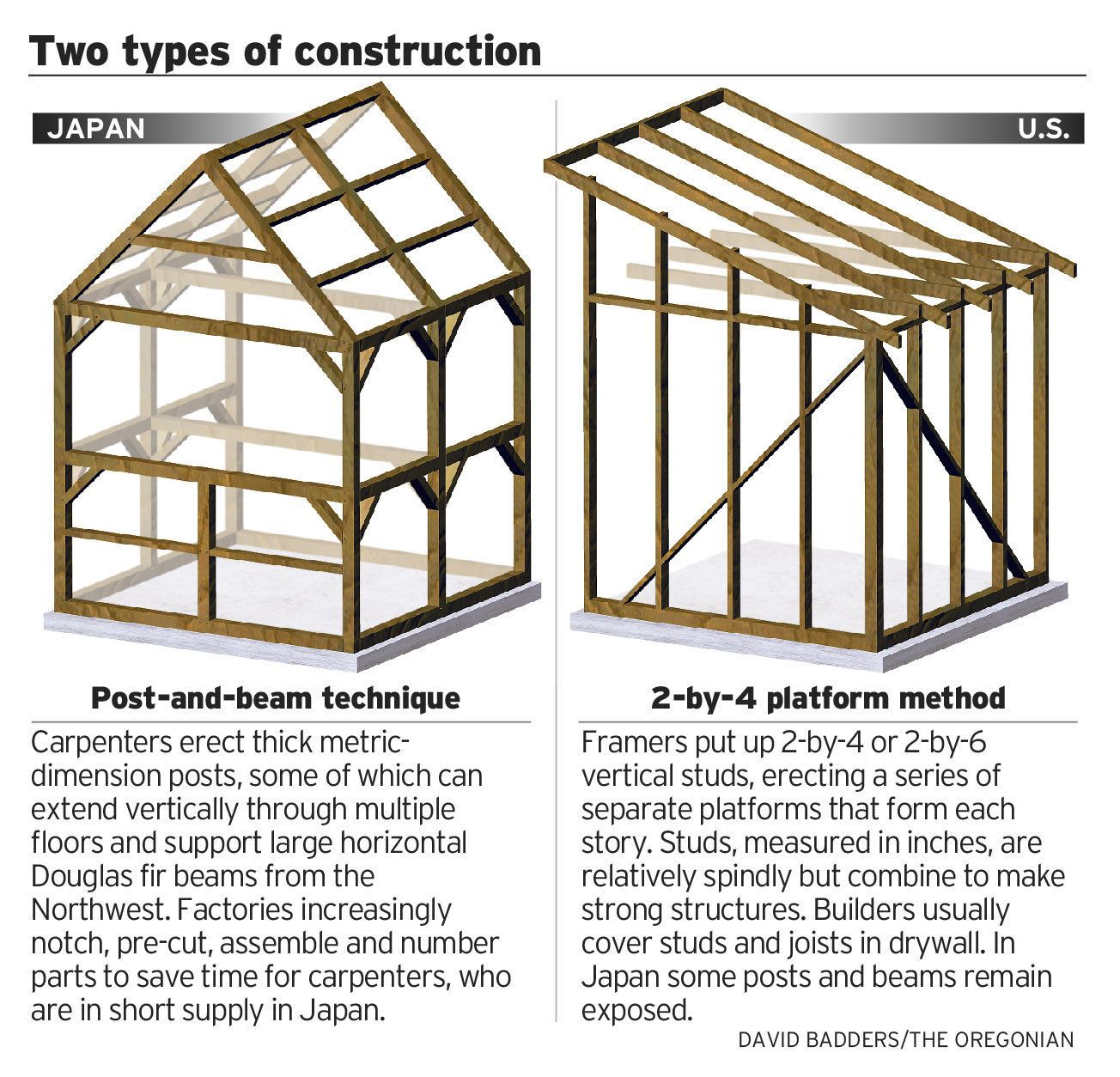 post and beam vs timber frame - Google Search | Building