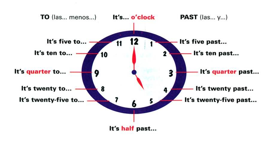Las Horas En Inglés Como Aprender Inglés Bien Las Horas En Ingles Vocabulario En Ingles Ingles