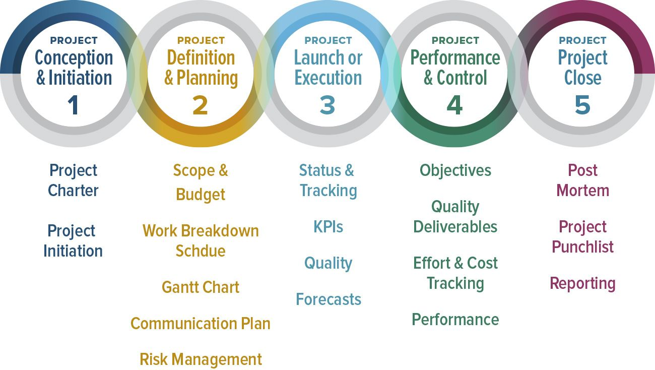 Phases Of Project Management  Facility    Project