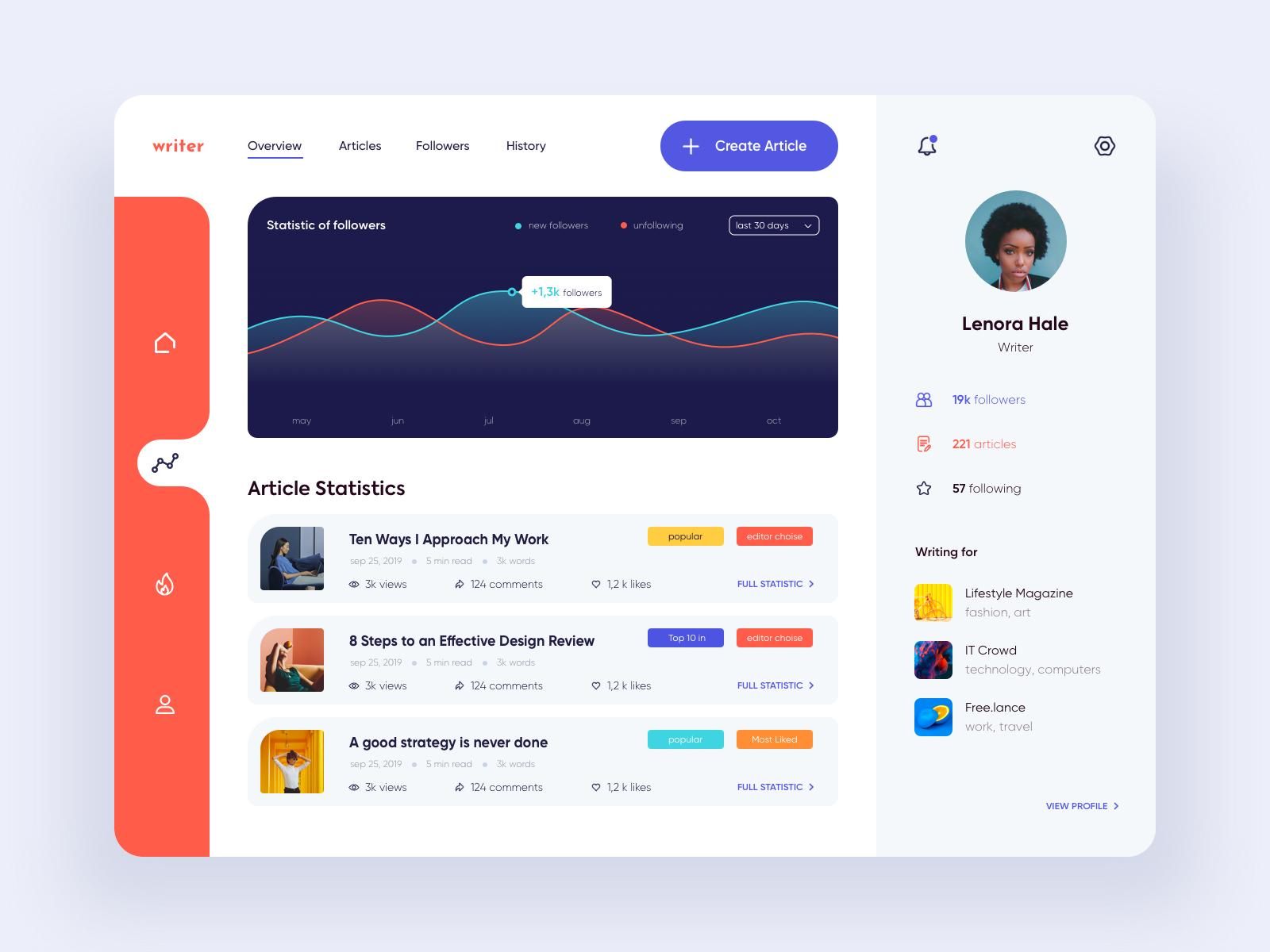 Dashboard Writer Dashboard Design Learning Web Web Design