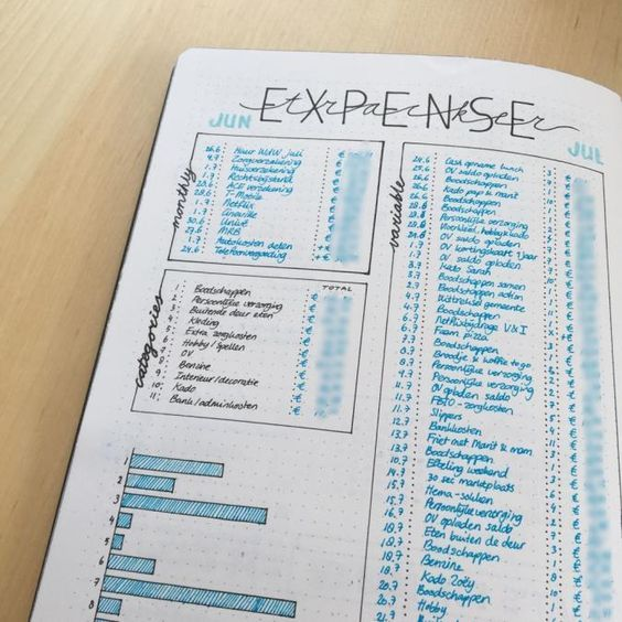 expense tracker i like the layout use of fonts bullet journal