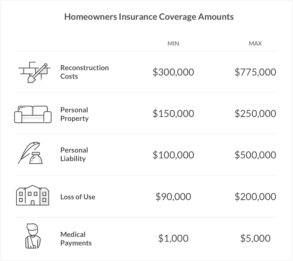 Homeowners Insurance Explained Homeowners Insurance Coverage
