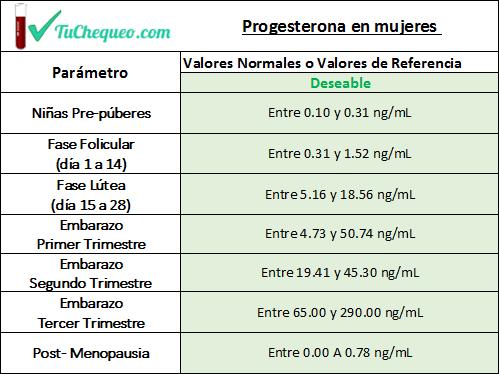 Niveles normales de progesterona en fase folicular