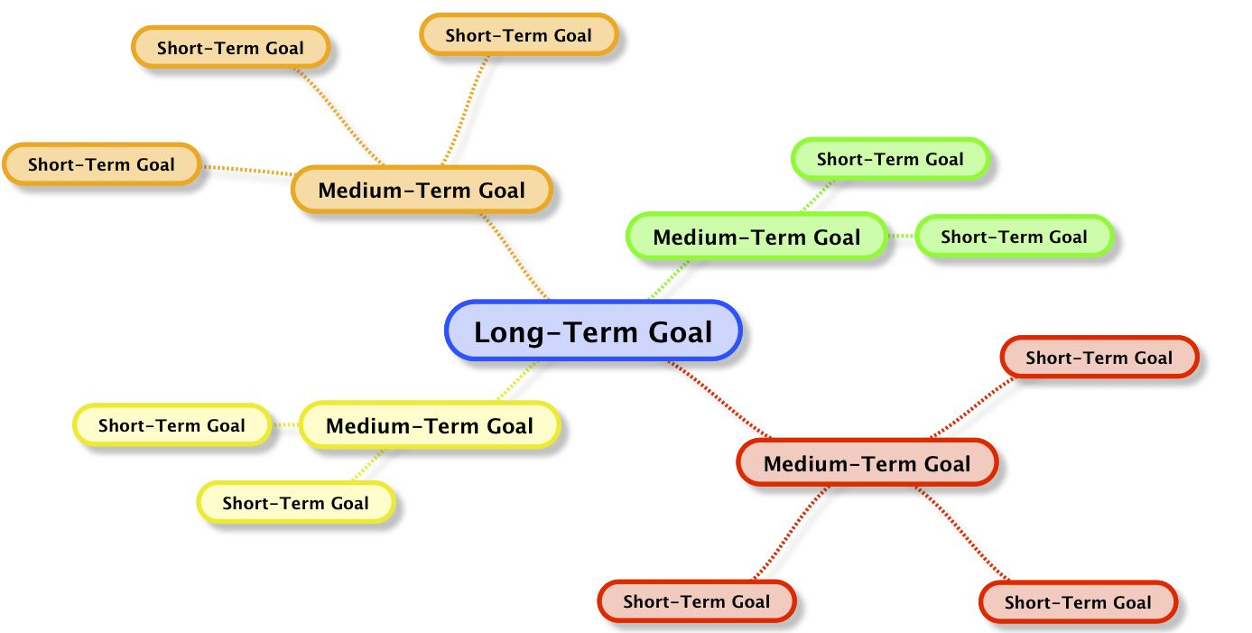 Goals Mind Map For Visual People Which Most Of Us Are This Is