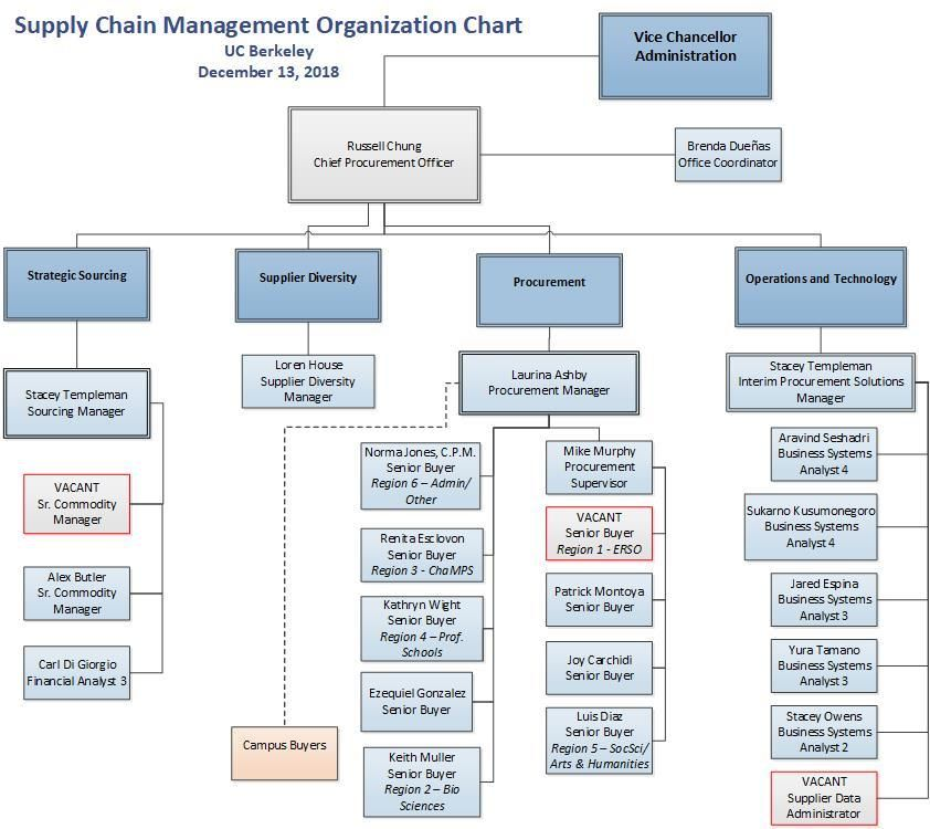 Organization Chart Supply Chain Management