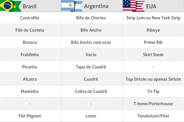 cortes de carne brasil argentina - Buscar con Google