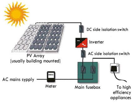 Overview Of A Typical Solar Pv System And Its Components