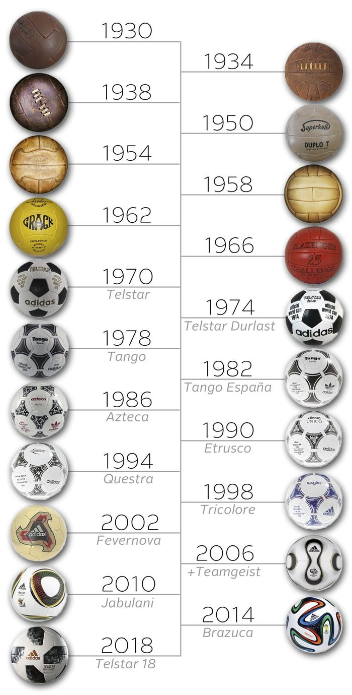 The Evolution Of The Official World Cup Match Ball 1930 2018 World Cup Match World Cup Logo World Cup
