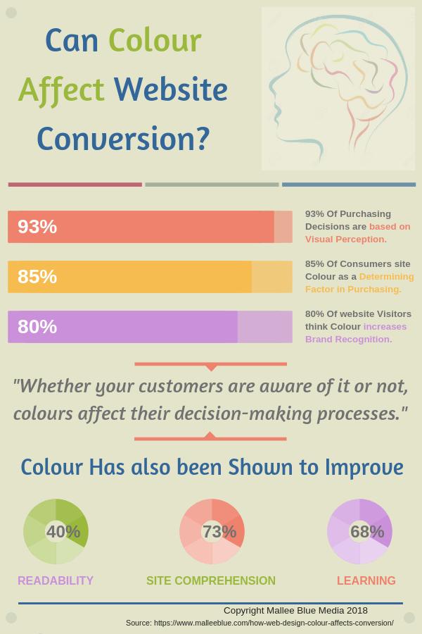 How Web Design Colour Affects Conversion Web design, Web