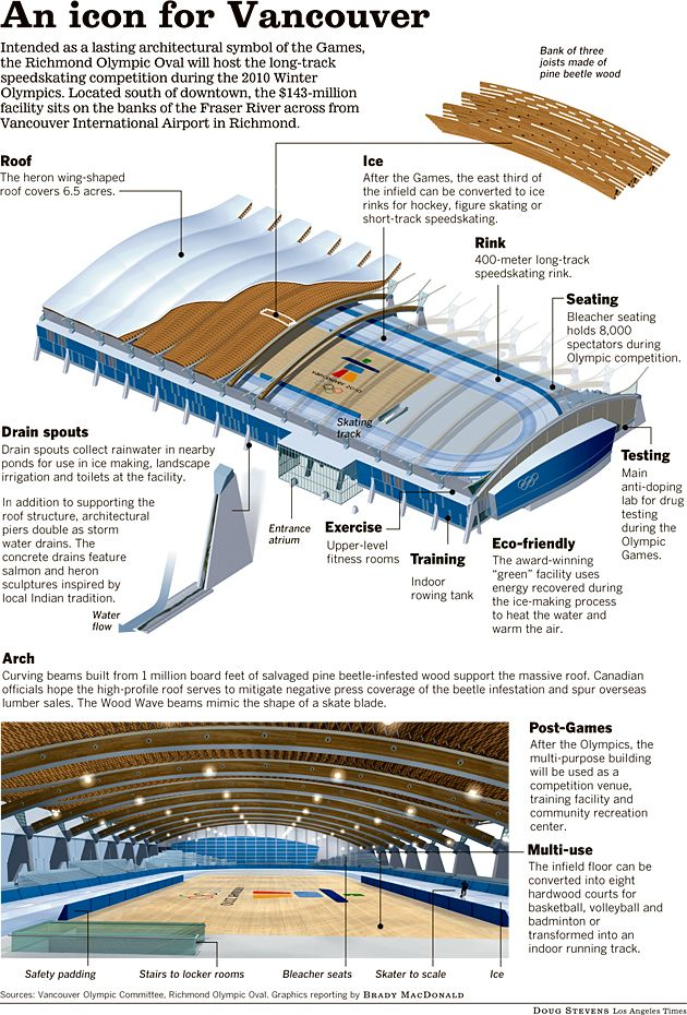 Richmond Olympic Oval Cannon Design Sport Hall Concept Architecture Architectural Section