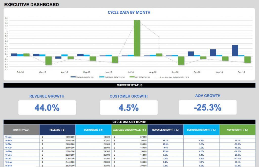 21 Best Kpi Dashboard Excel Templates And Samples Download For