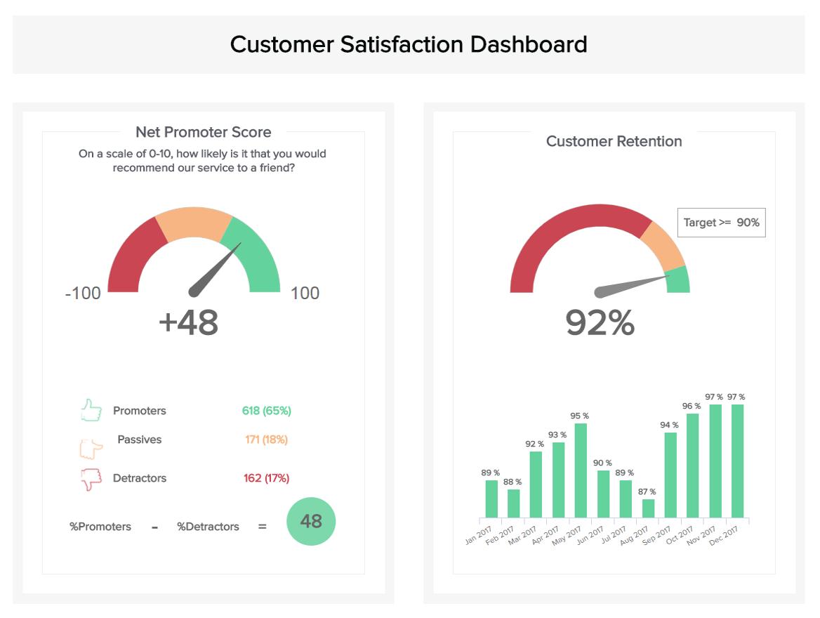 Customer Service Dashboards - Example #2: Customer Satisfaction ...