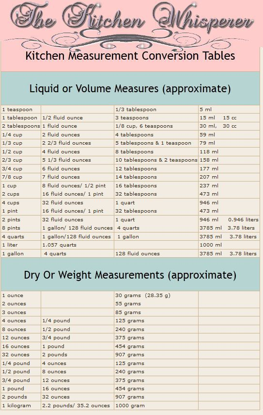 Tuesday S Tip With The Kitchen Whisperer Measurements