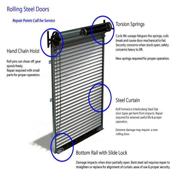 Image Result For Chain Hoist Roll Up Door