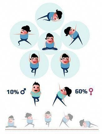 yoga have ancient history to keep a good health and its