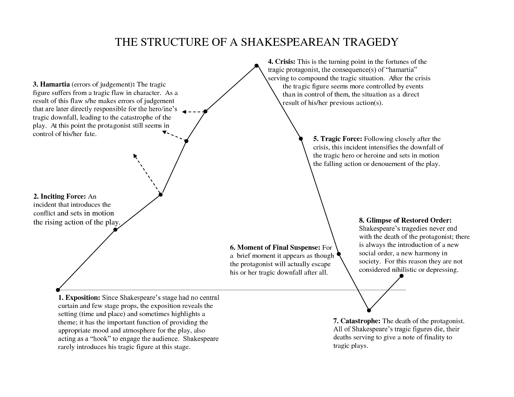 The Structure Of A Shakespearean Tragedy