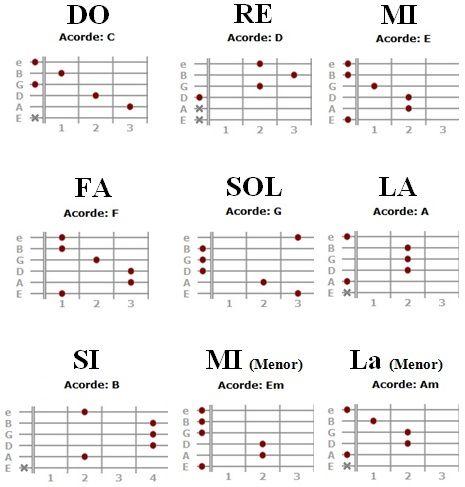 Acordes Con Letras Notas Musicais Violao Notas De Violao Aulas