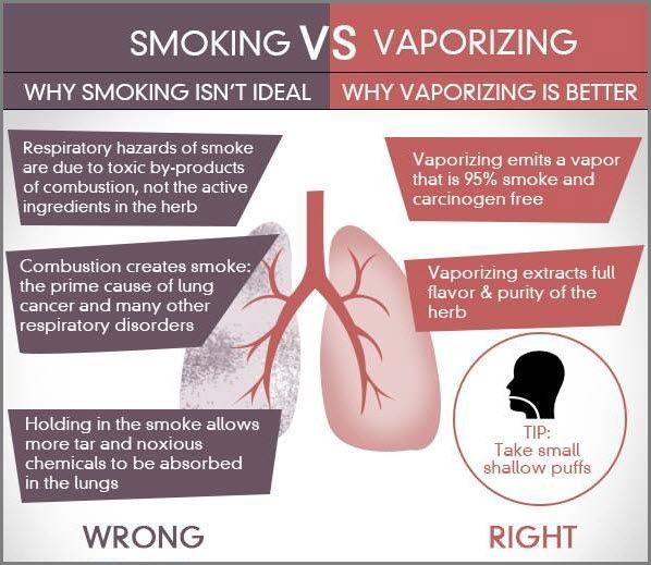 Vaping Vs Smoking Lungs >> Is Vaping a better option than smoking? A question asked ...