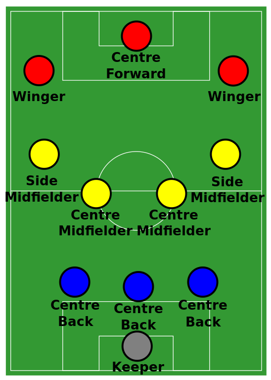 The 4 3 3 Triangular Midfield Illustrated And Explained Soccer Soccer Positions Football Tactics