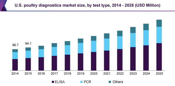 Poultry Diagnostic Market Expected To Trigger A Revenue Increase To Usd 771 4 Million By 2025 Grand View Resea Financial News Best Solar Panels Online Journal