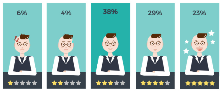 Check out the methods to increase and improve your hotel reviews: https://goo.gl/hTnrfI