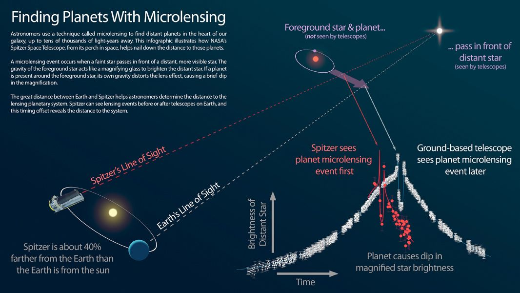 This infographic explains how NASA's Spitzer Space Telescope can be used in tandem with a telescope on the ground to measure the distances to planets discovered using the 'microlensing' technique.
