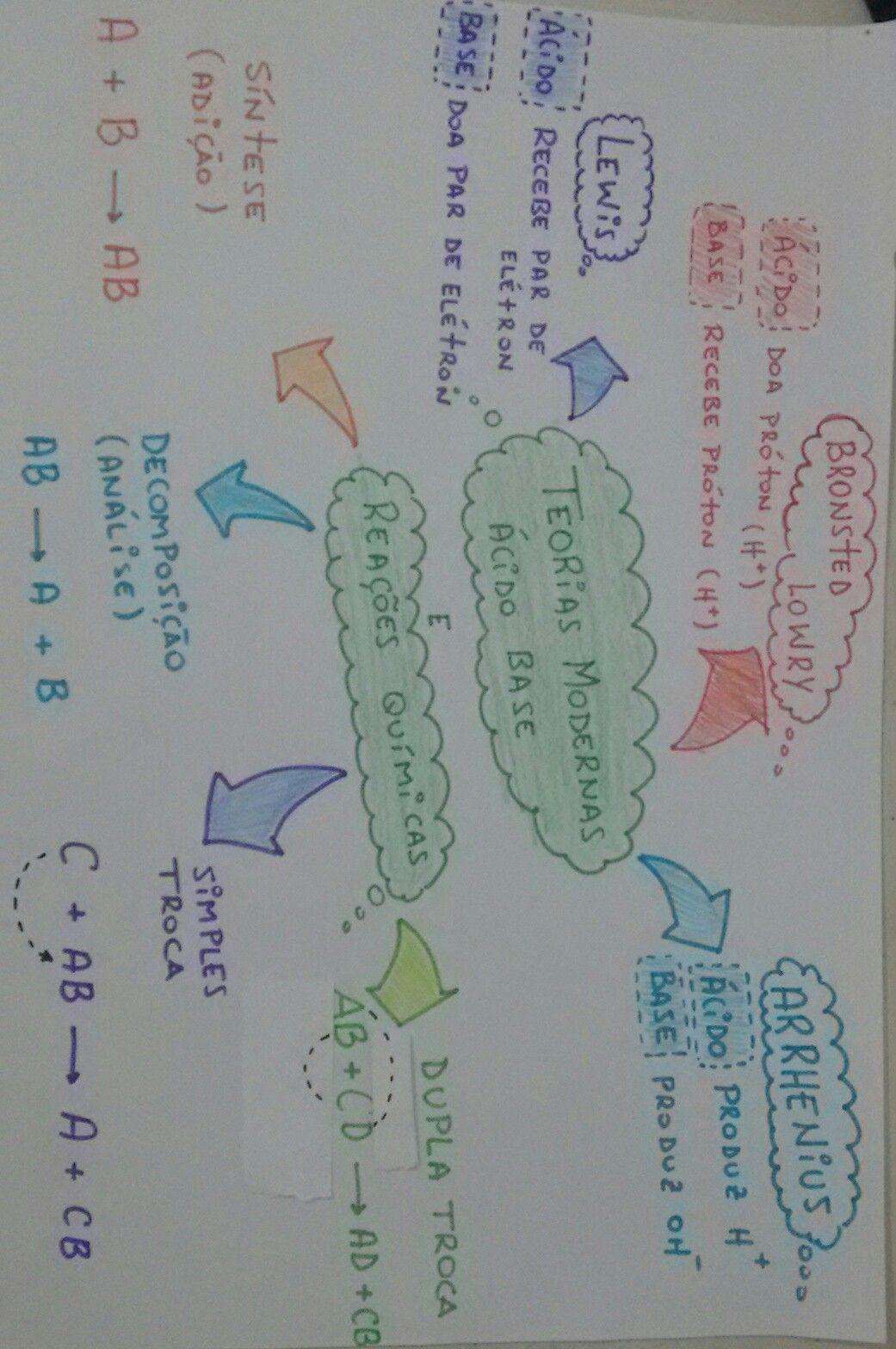 Mapa Mental: Teoria Ácido-Base | Pinterest | Acidos bases, Mapas ...