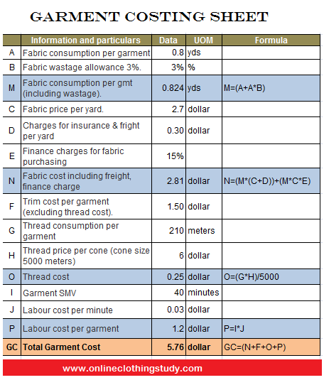 Garment Costing: How to Calculate Garment Cost using available