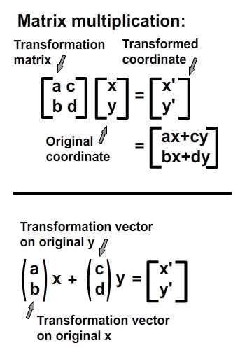 Understanding Affine Transformations With Matrix Mathematics Matrices Math Math Methods Mathematics