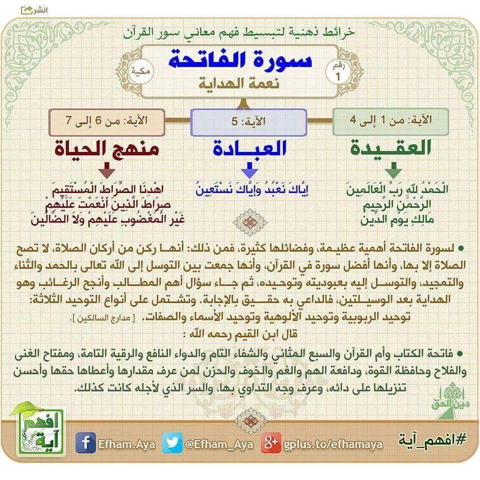 Pin By Sarah Sarita On Beautiful Mind Quran Book Quran Recitation Islamic Phrases
