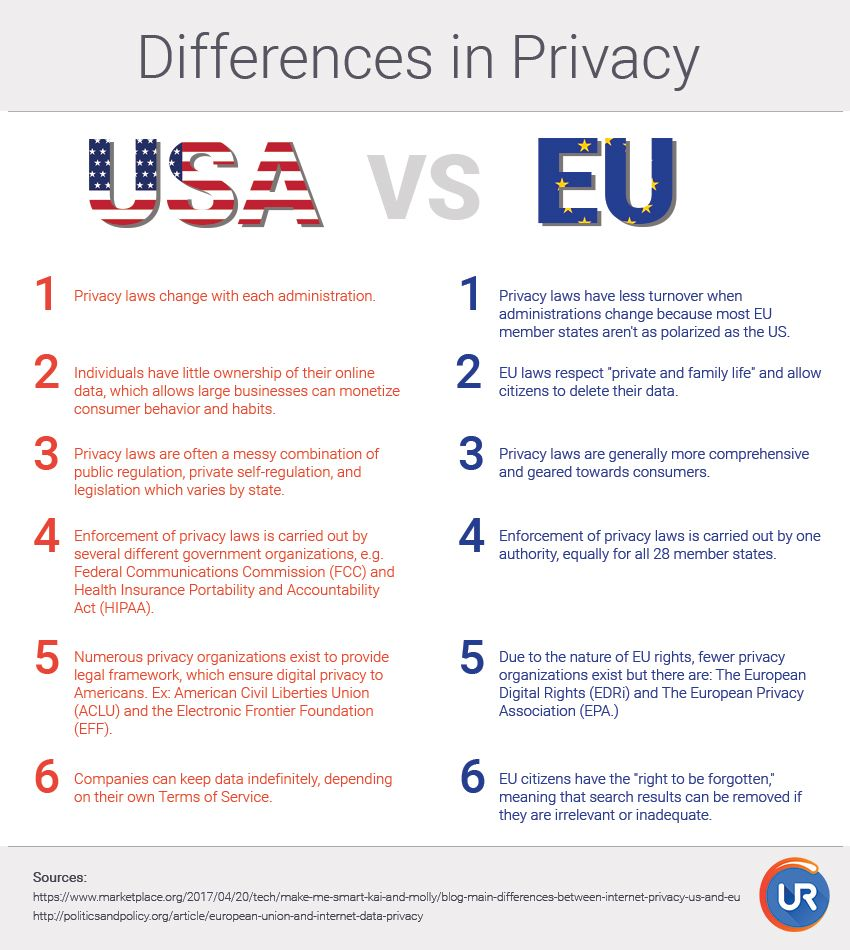 Privacy Right In The Us Vs The Eu By Ur A French Browser That