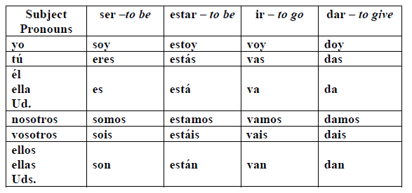 ser estar | Spanish whatnots | Spanish, Spanish practice